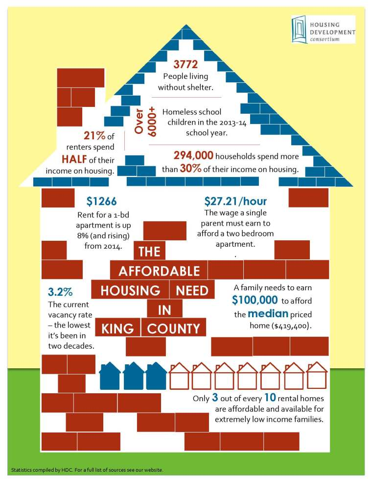 The Affordable Housing Need in King County - 2015 HDC Infographic