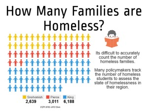 How Many Families are Homeless