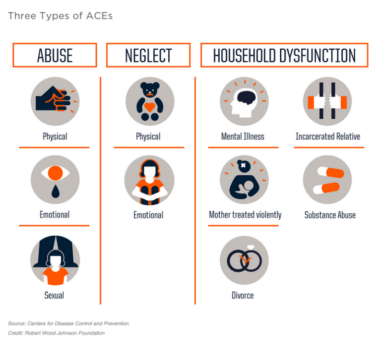 Infographic from NPR.org depicts three categories of ACEs. Don has experienced quite a few.
