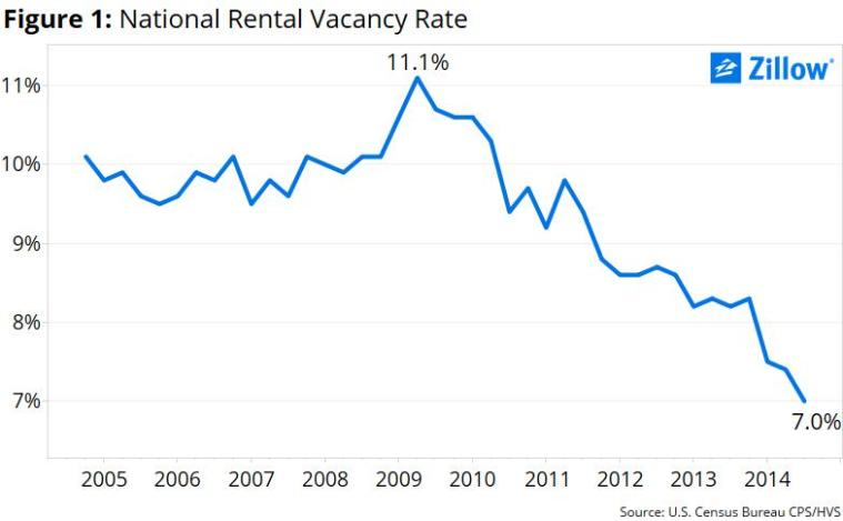 National Rental Vacancy Rate (Zillow, March 2015)