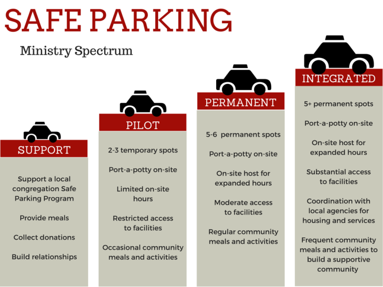 Safe Parking Ministry Spectrum