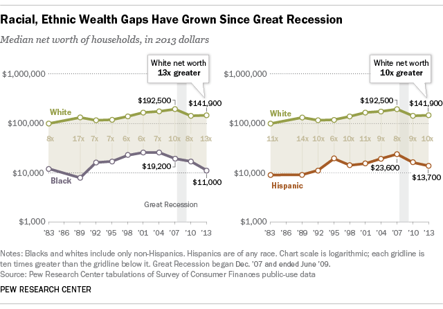 Racial Wealth Gap (Pew 2013)